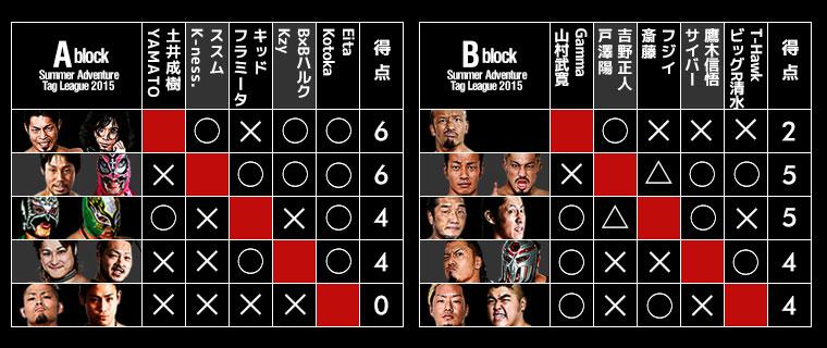 ドラゴン ゲート 試合 結果 DRAGON GATE(ドラゴンゲート)試合結果速報記+α